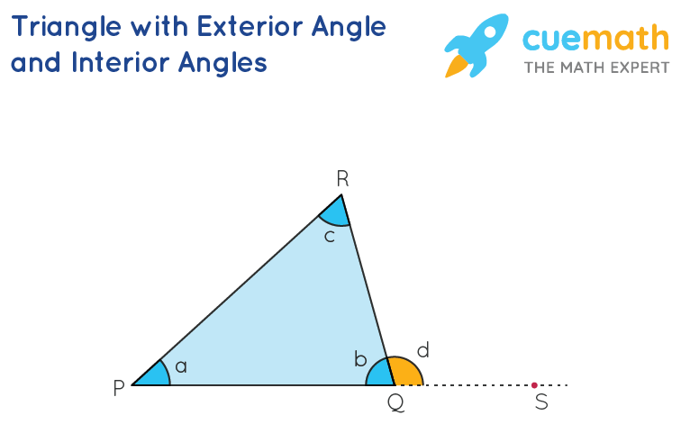 triangle with exterior angle and interior angles.