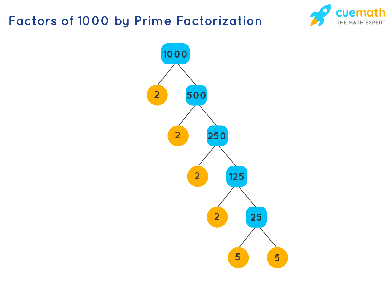 factors of 1000 by prime factorization