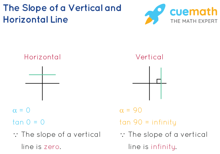 the slope of a vertical line is infinity; the slope of a horizontal line is zero