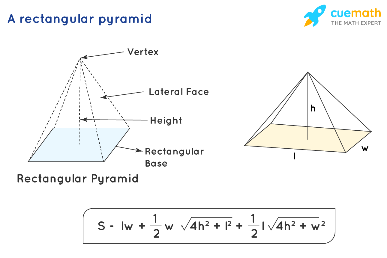 Total surface area of a rectangular pyramid
