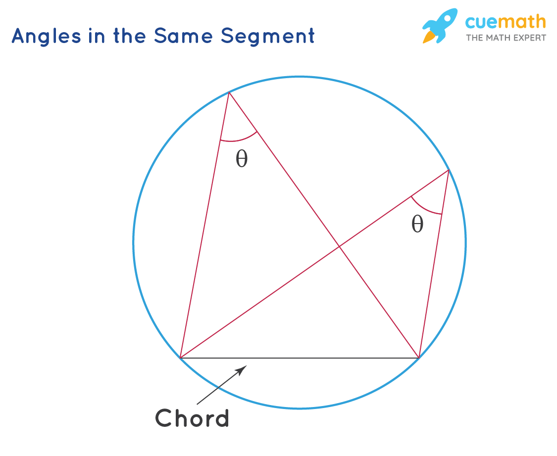 Angles in the same segment theorem