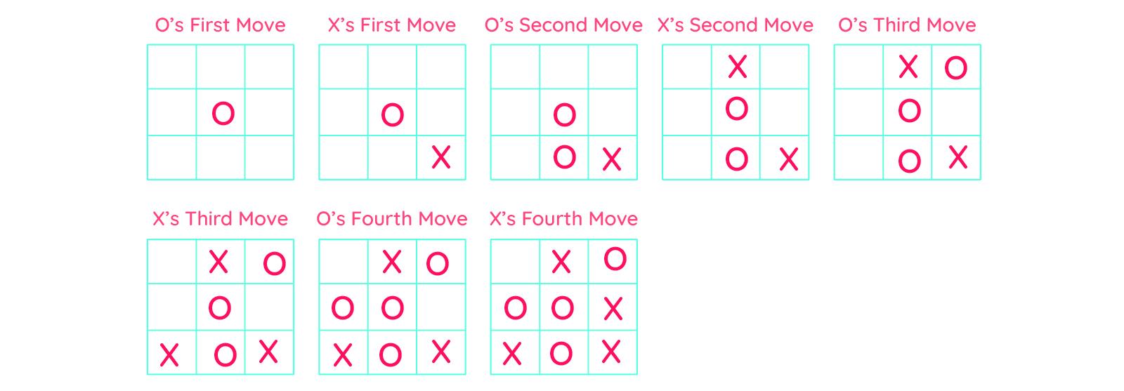 Round 2 XOX game