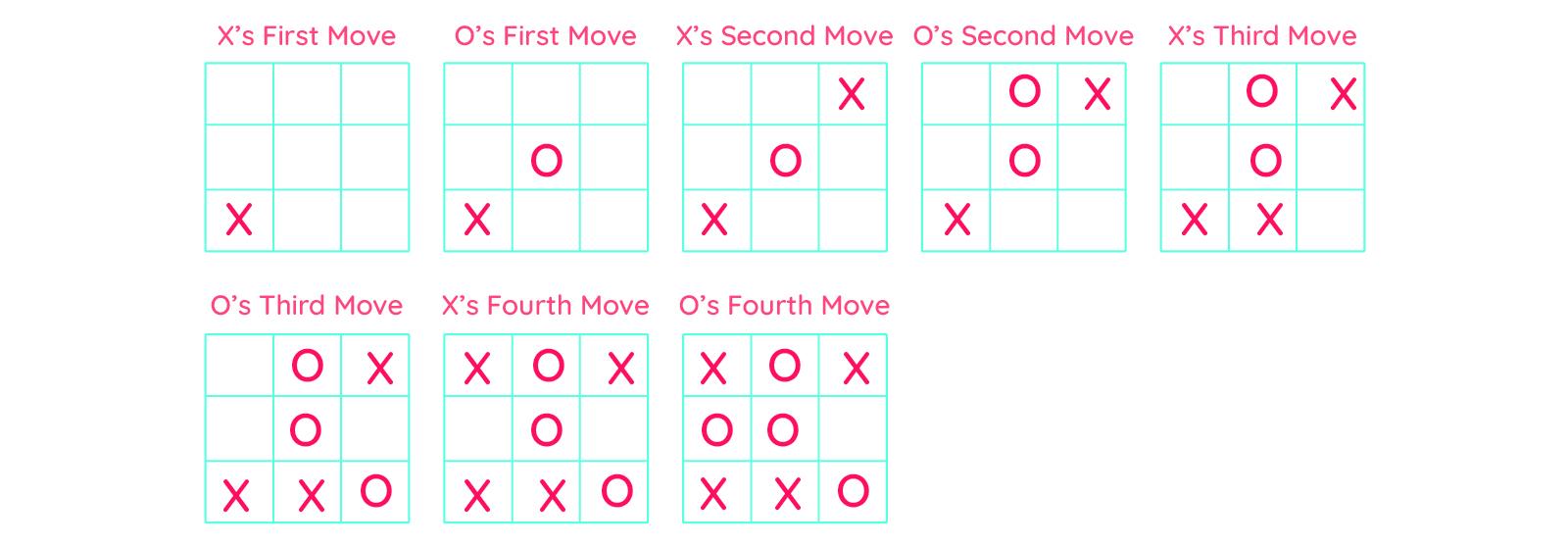 Round 3 XOX game