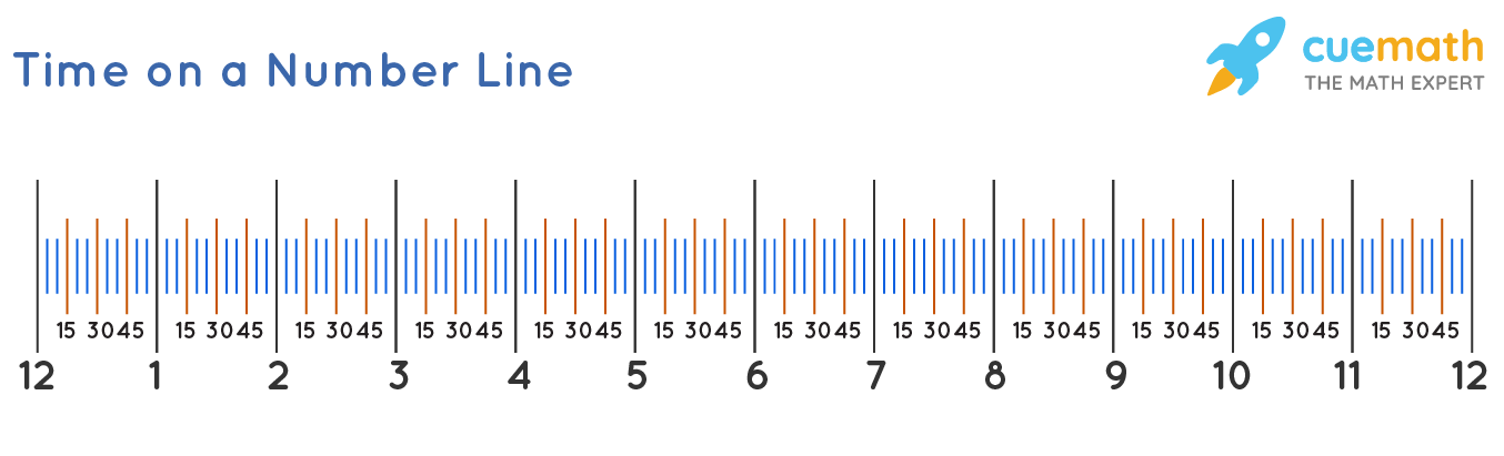 time on a number line