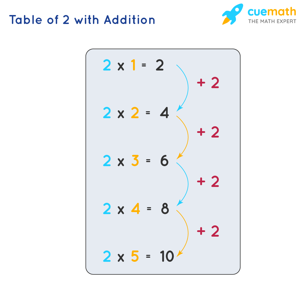 Tips to learn Table of 2