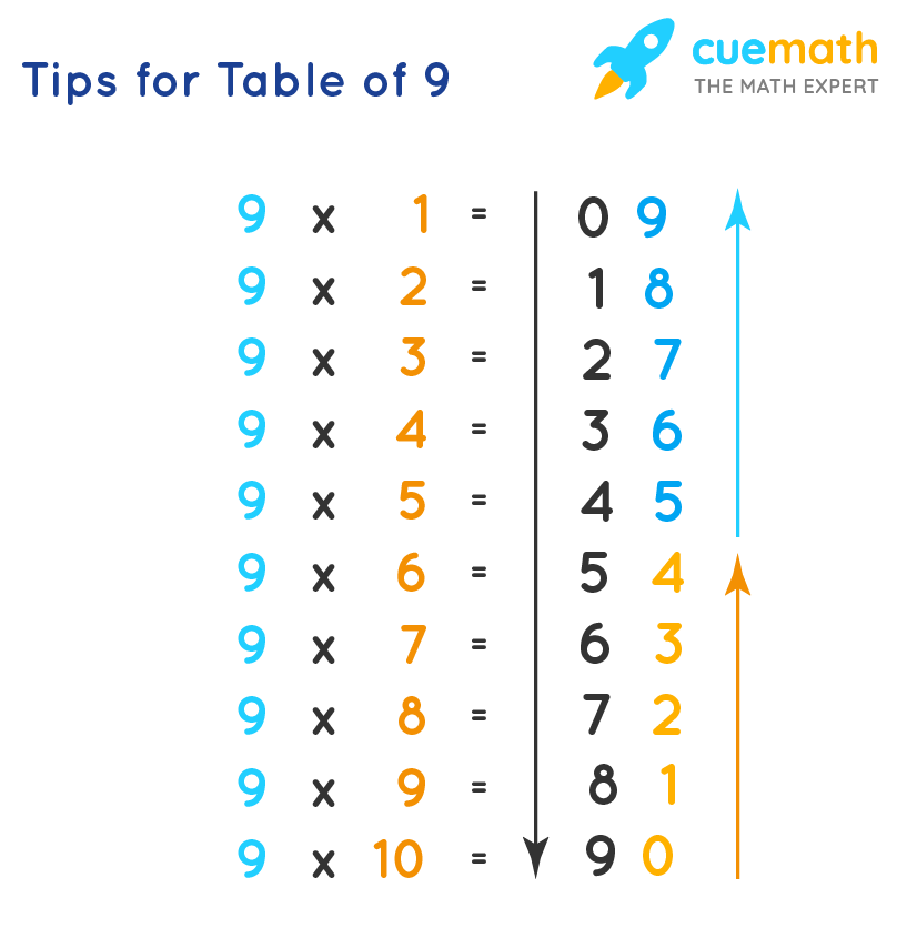 Tips for table 9