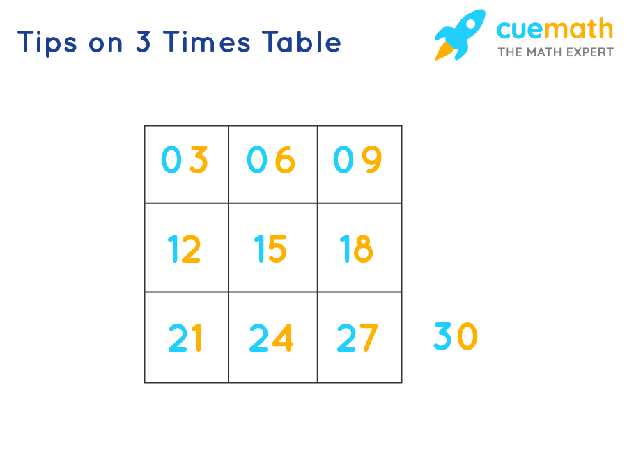 Tips to Learn 3 Times Table