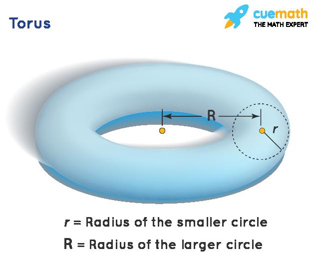 Torus a 3d geometric shape
