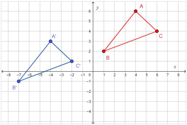 transformation in algebra