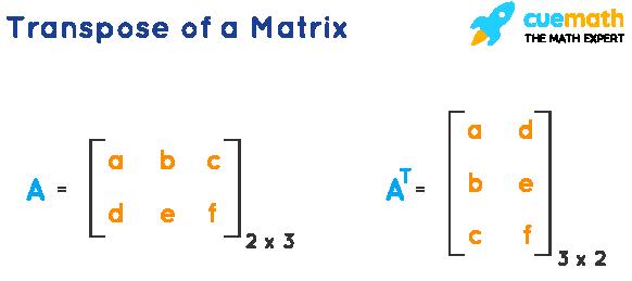Transpose of a Matrix - Matrix Operations