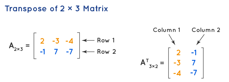 Transpose of a Matrices