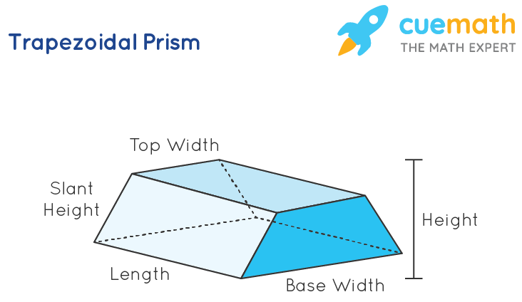 Surface Area of Trapezoidal Prism - Shape