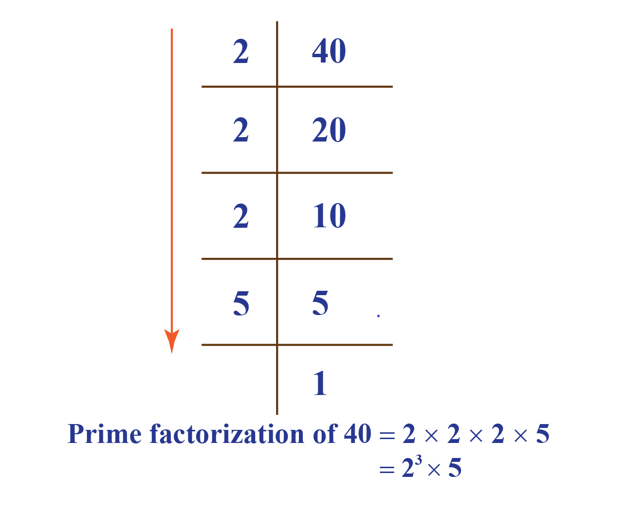 worksheet, lcm,hcf, lowest common multiple, prime factorization chart