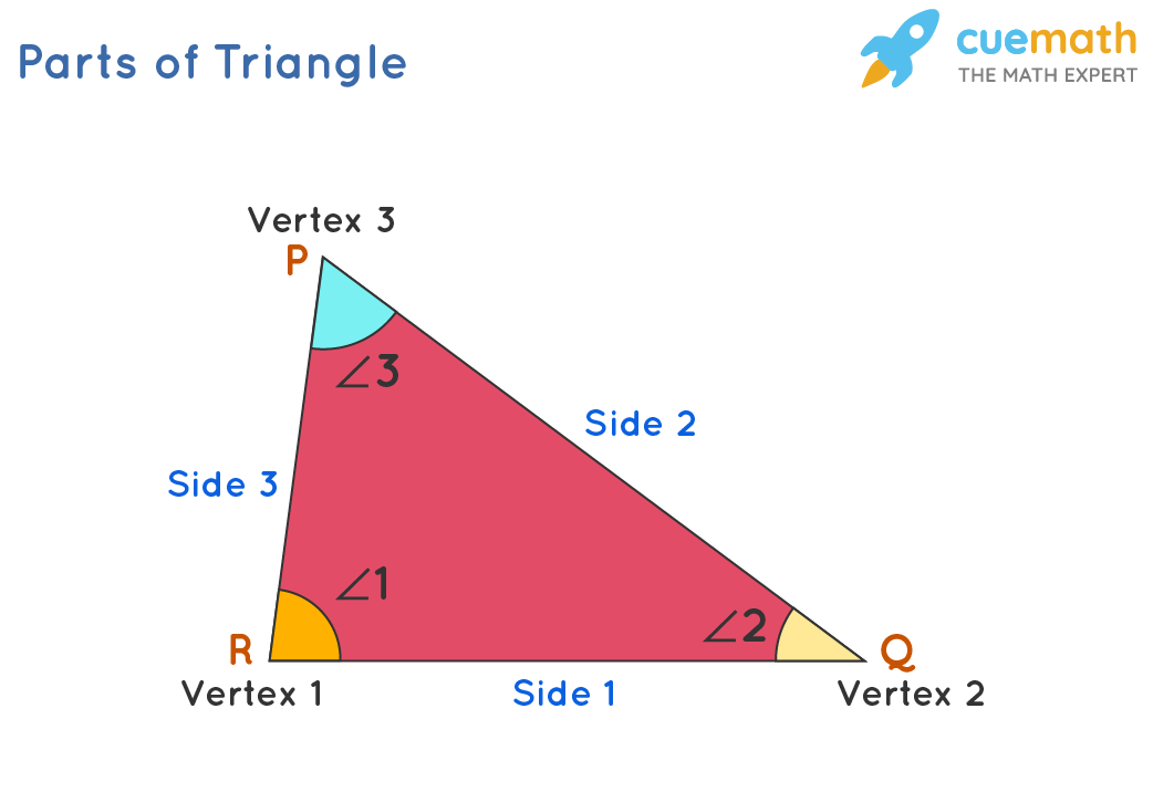 Triangle with angles, sides and vertices