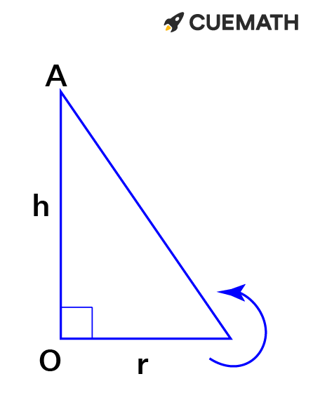 Triangle is rotated about the vertical line (OA), a cone is generated with radius r and height h