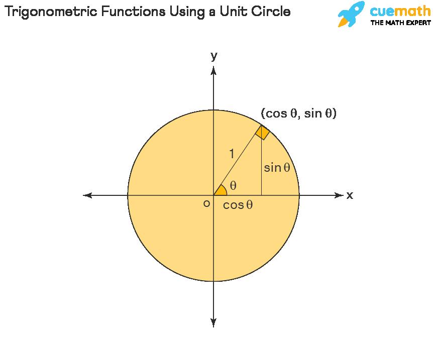 Unit Circle - Trigonometric Ratios