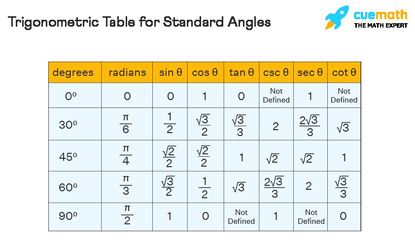 trigonometric table in radians