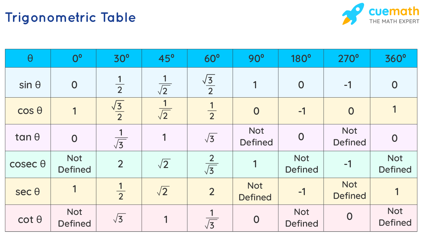 Principal Values of Trigonometric Functions