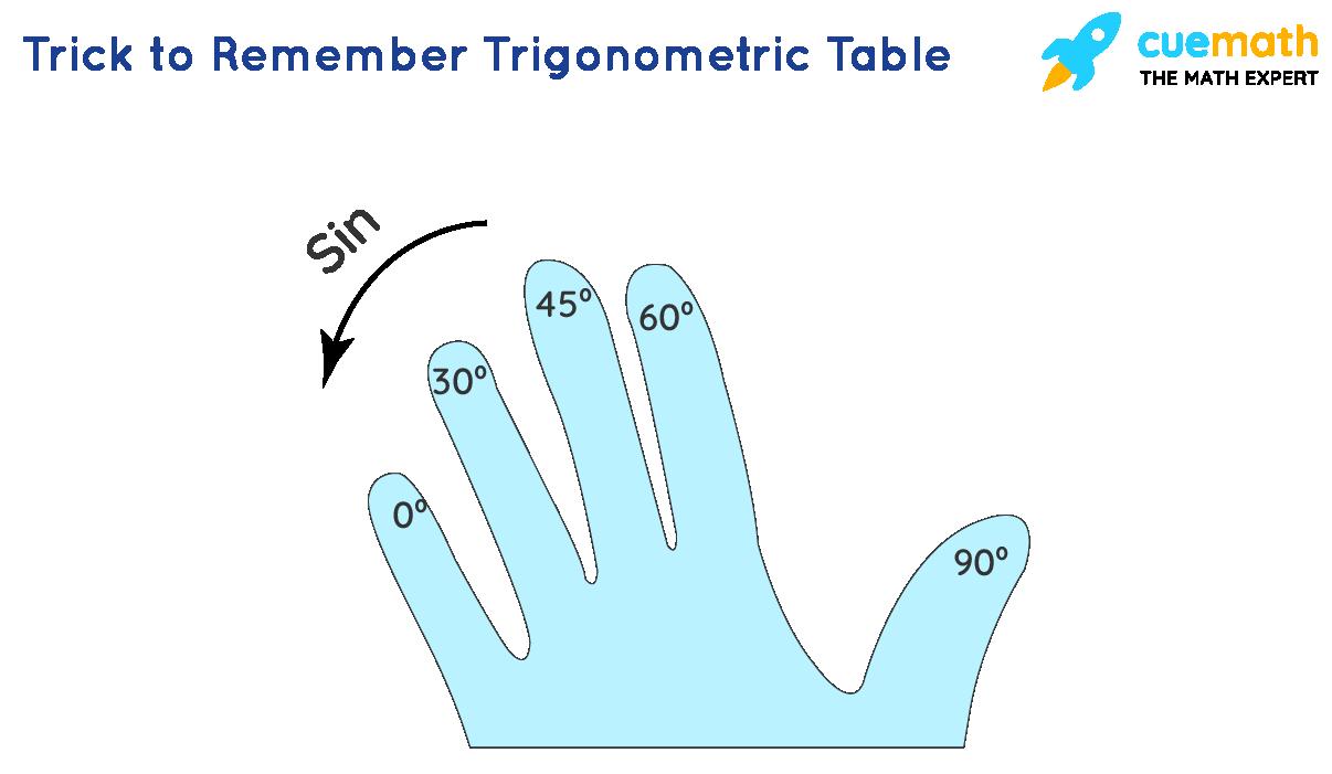 Trick to remember trigonometric table