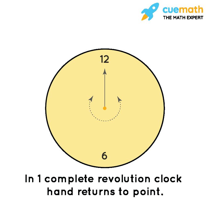 Turning of clock hand clockwise and anti clockwise