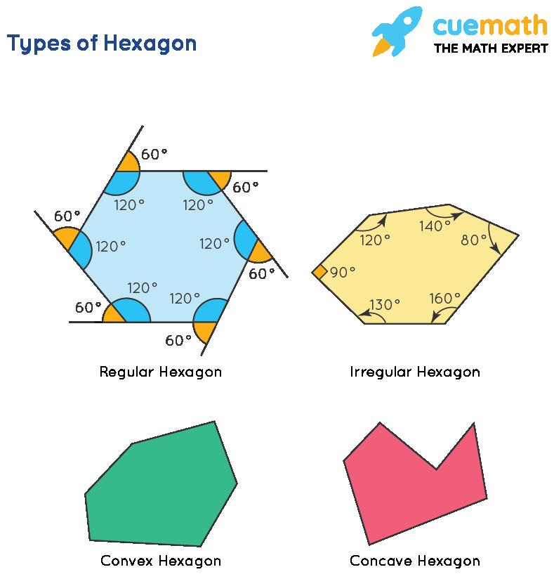 Types of Hexagon
