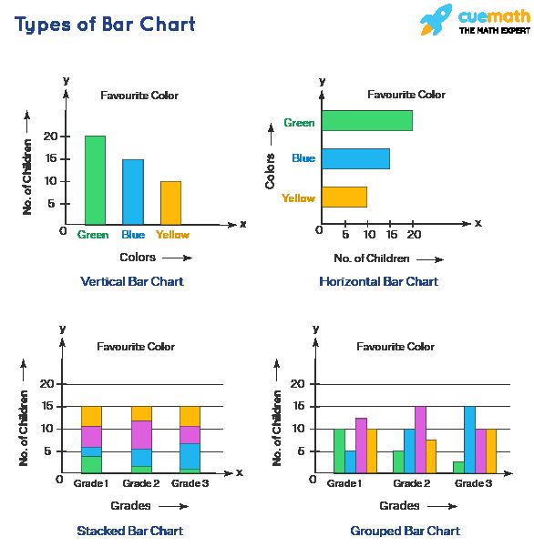 Types of bar chart