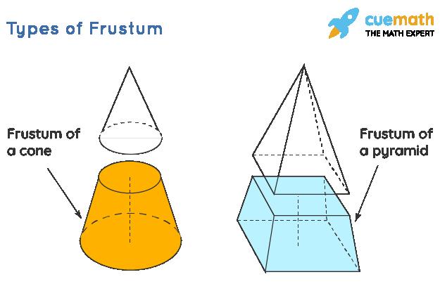 Types of Frustum