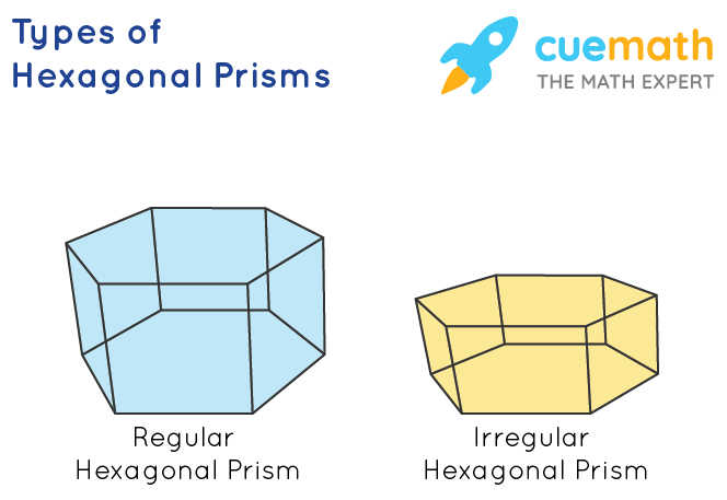 Surface Area of Hexagonal Prism - Types of Prism