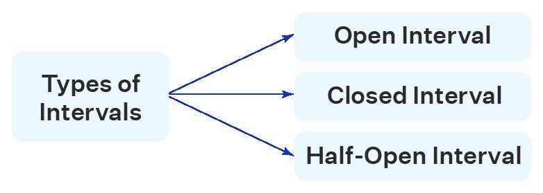 three types of intervals