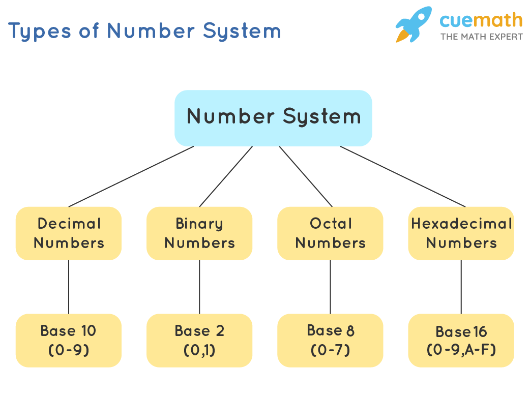 Types of Number System