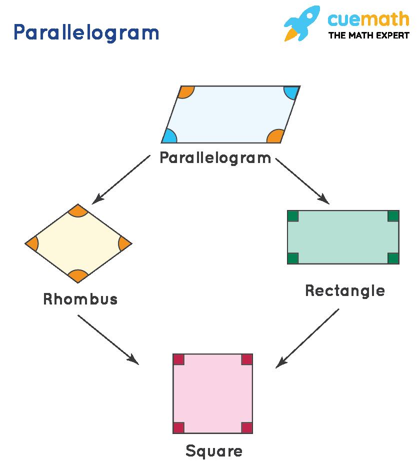 parallelogram examples.