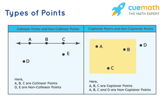 Types of Points