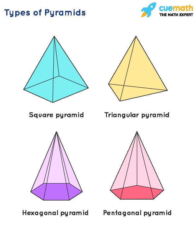 Types of Pyramids