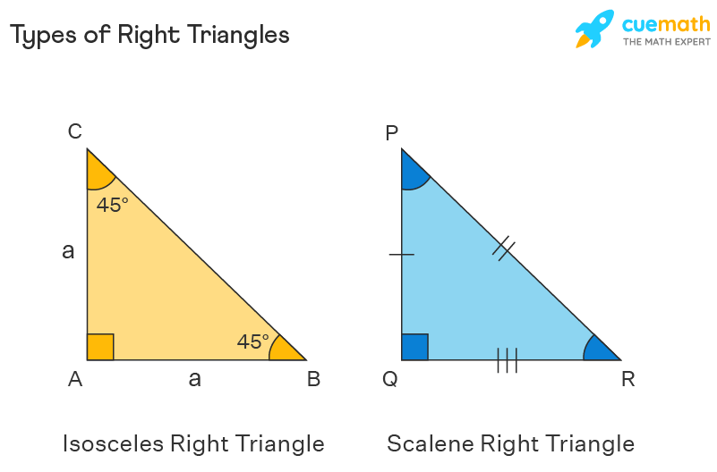 Types of right triangles - Isosceles right triangle and scalene right triangle