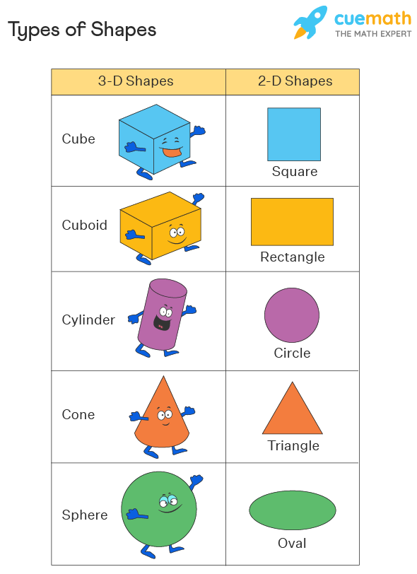 Types of Shapes