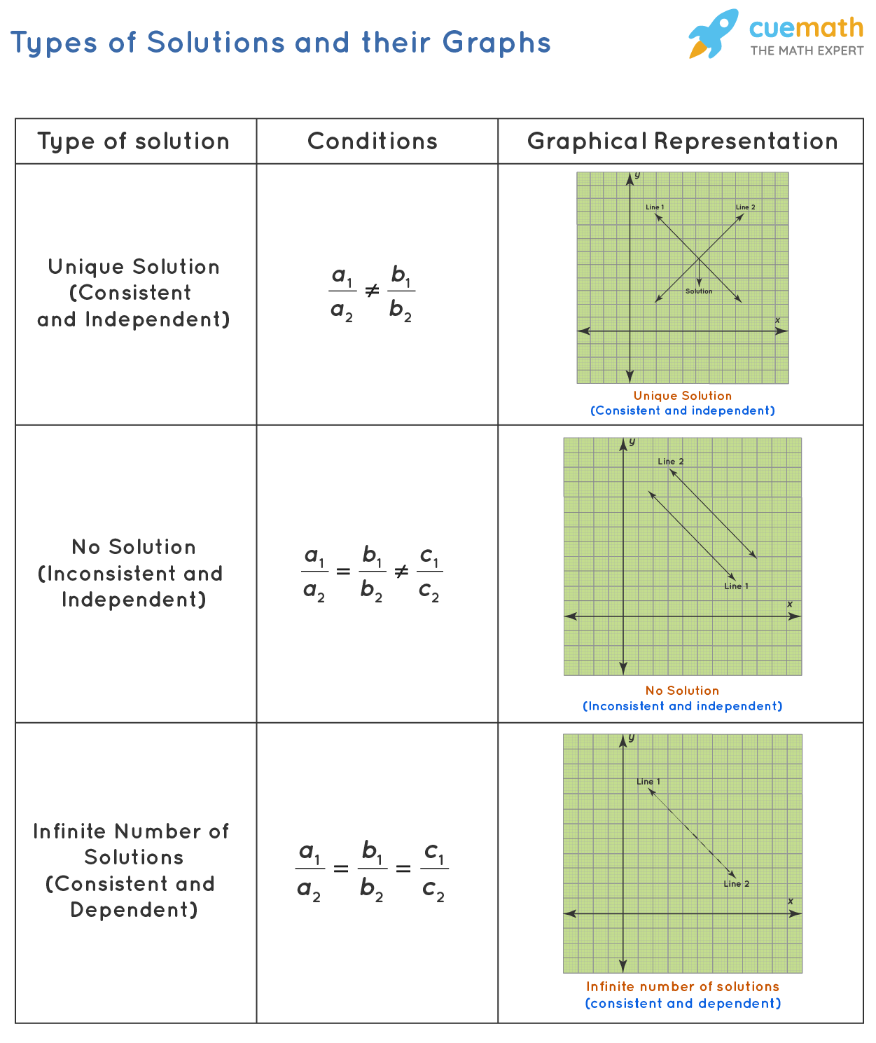 Types of Solutions and their Graphs