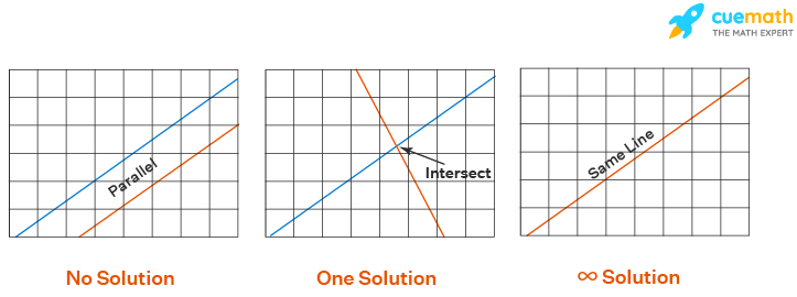 Types of Solutions for System of Equations
