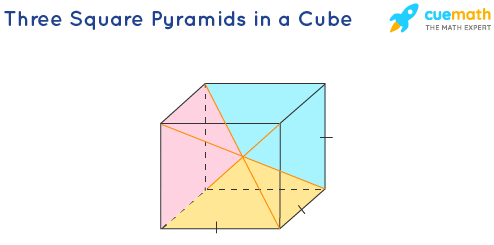 volume of a pyramid: A cube is equal to 3 pyramids