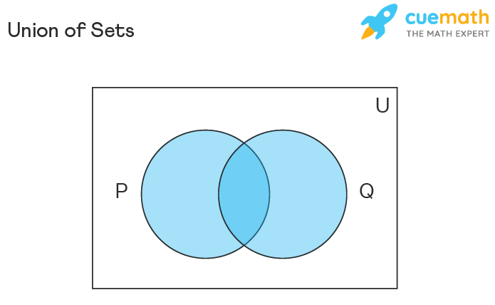 Union of Sets Venn Diagram