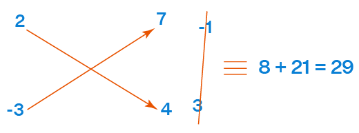 Example of Unique Solution by Cross Multiplication