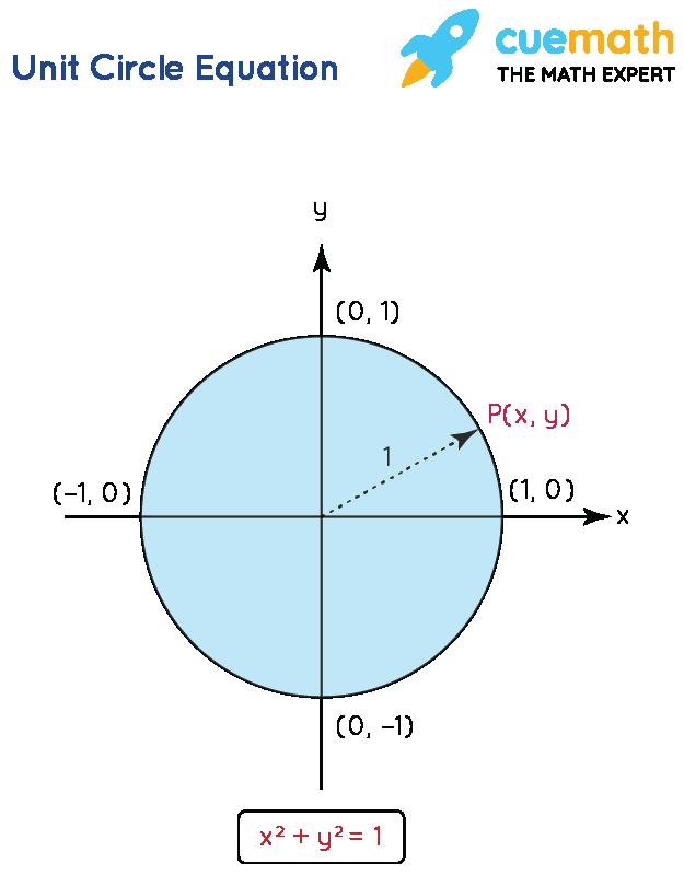 Unit Circle Equation