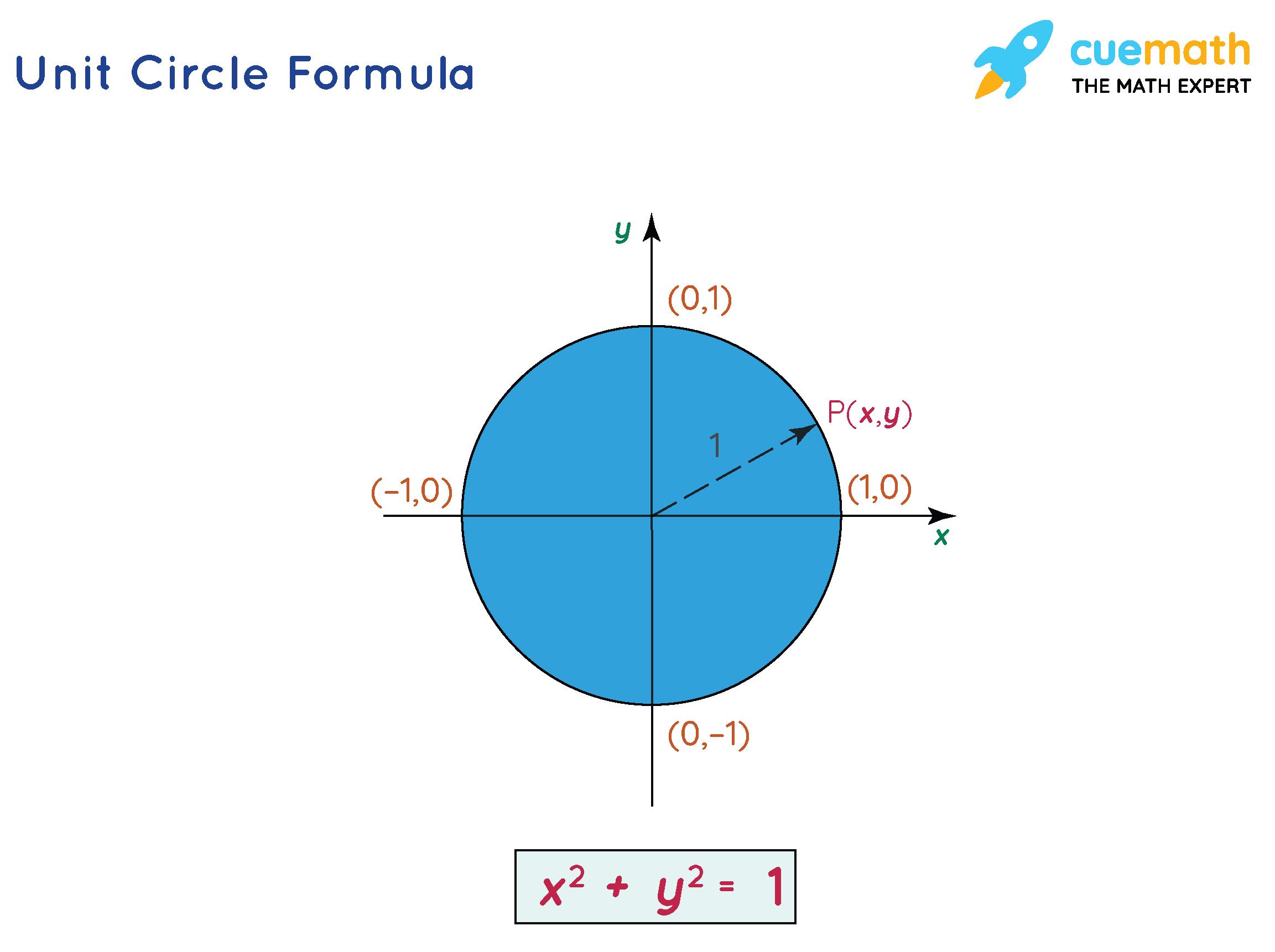 Unit circle formula - the centre lies at (0,0) and the radius is 1 unit.