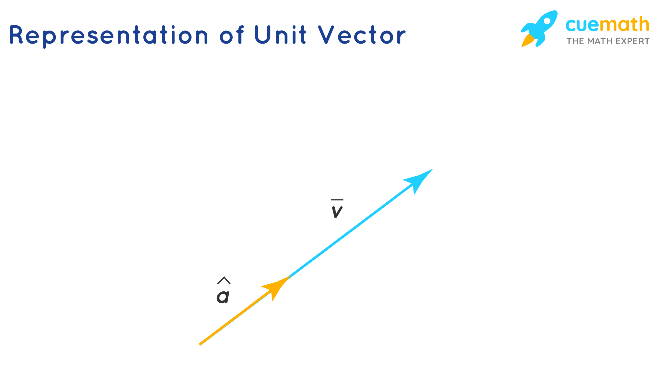 Representation of Unit Vector