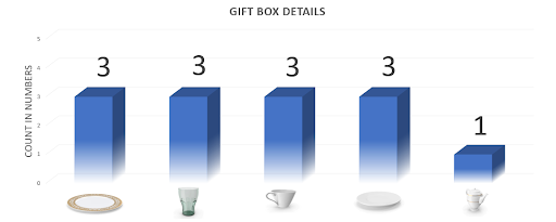 gift box detail graph