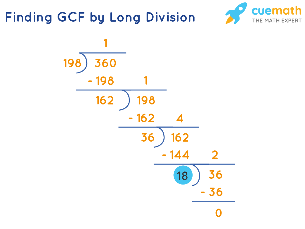 Finding GCF by Long Division