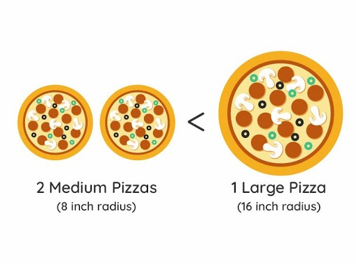two medium pizzas lesser than one large pizza
