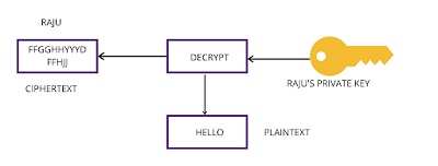 block diagram of cipher text