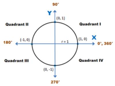 Unit circle quadrants