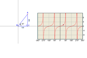 tan graph: Graph of tangent function