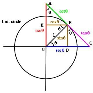 trigonometric ratios, tangent and unit circle